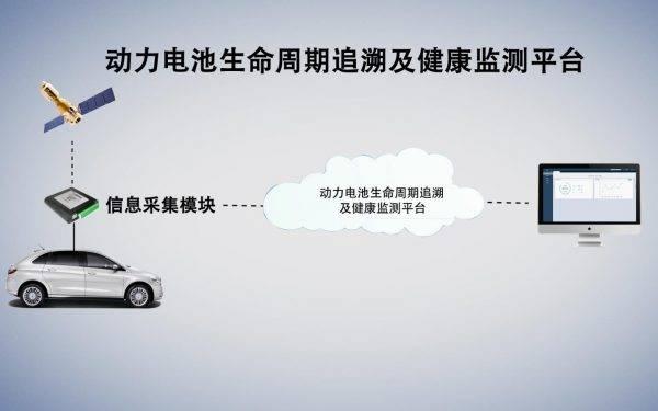 乾泰科技动力电池回收项目汇报片